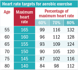 pulse rate after exercise essay Here is your short essay on heart beats thus, the pulse rate is the same as the heart rate just like heartbeats, the pulse rate of a person is higher after a physical exercise or when a person is excited.