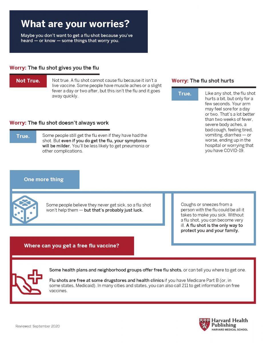 Flu Vaccine Fact Sheet Harvard Health
