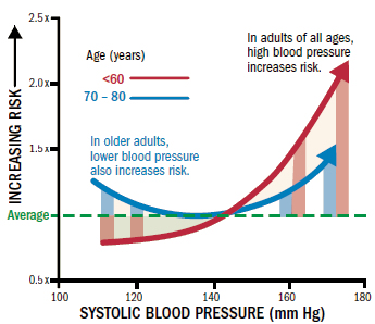 Blood pressure goals: How low should you go?