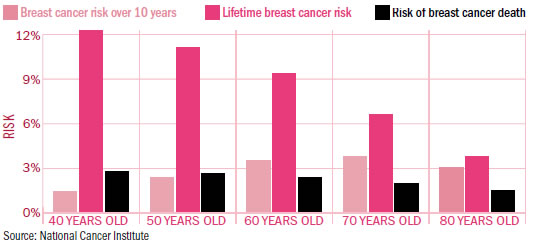 And breast cancer elderly women was
