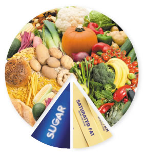 7 good suggestions from the proposed dietary guidelines