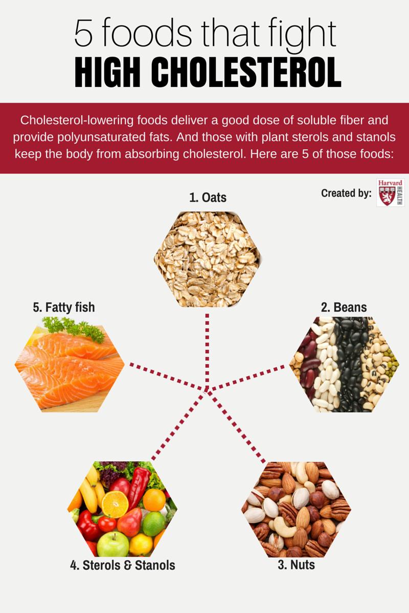 High cholesterol health