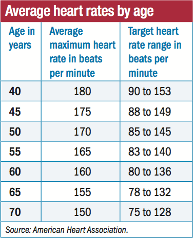 What your heart rate is telling you - Harvard Health