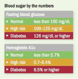 Rising Blood Sugar How To Turn It Around Harvard Health