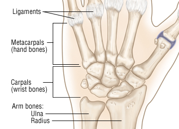 Wrist Sprain - Harvard Health