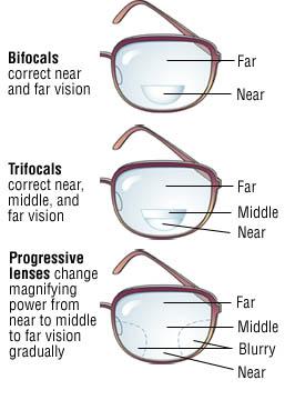 e214d70217cd If you don t already wear corrective lenses or you wear contact lenses