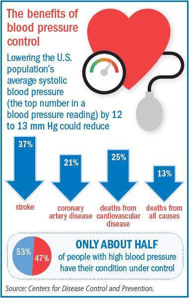 https://www.health.harvard.edu/media/content/images/H0917_bloodpressure.JPG
