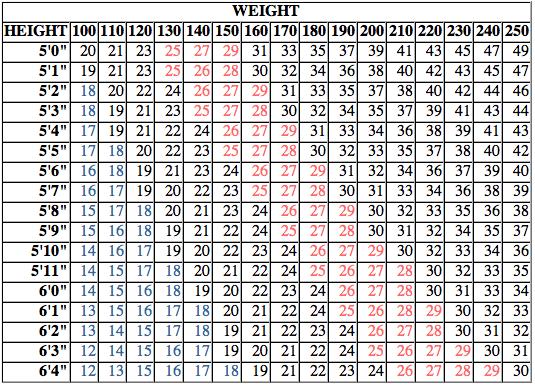 BMI table