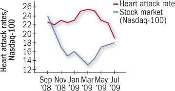 graph charting heart attack rate and stock market performance