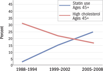 graph showing statin use and incidence of high cholesterol