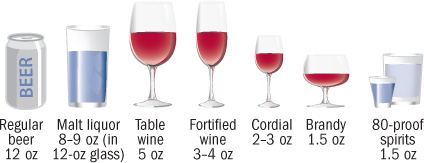 illustration of various types of alcoholic drinks with similar alcohol content