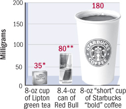 graph comparing caffeine content of coffee, tea, and an energy drink