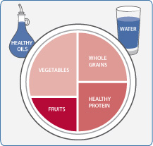 illustration of Harvard Healthy Eating Plate