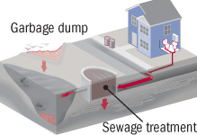 illustration of garbage dump and sewage treatment plant