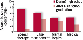 graph showing access to services for youths with autism spectrum disorders