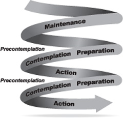 illustration of spiral model of stages of behavior change