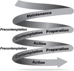 illustration of spiral model of stages of behavior change