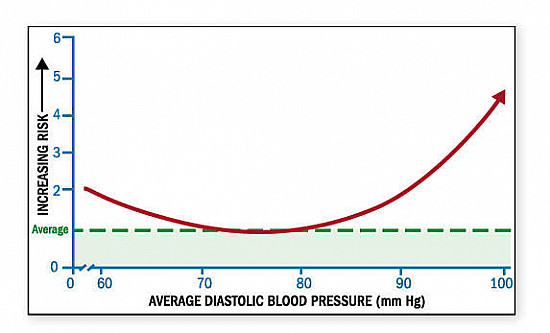 Diastolic blood pressure: Worth a second look? featured image