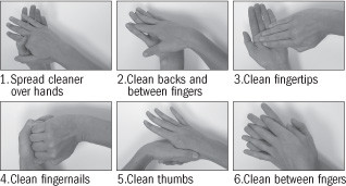 six-steps-to-super-clean-hands