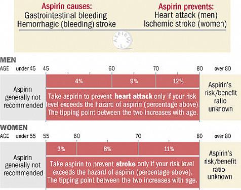 New guidelines refine aspirin prescription featured image