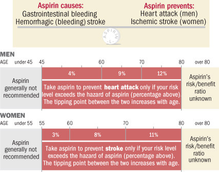 Diagram of benefits and risks of aspirin based on age and sex