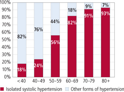 graph of isolated systolic hypertension by age