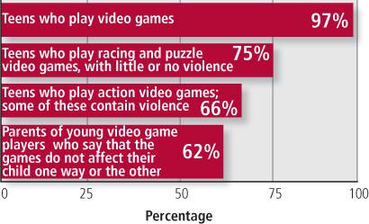 Violent video game essay nurse cover letter sample entry level