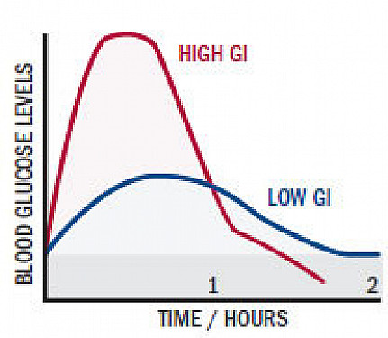 Choosing good carbs with the glycemic index featured image