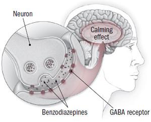 How benzodiazepines work