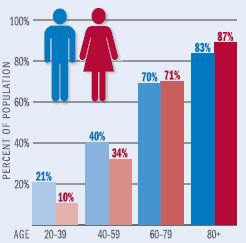 Heart disease: Men vs. women
