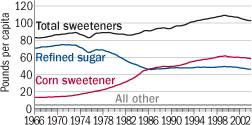 estimated-per-capita-sweetener-consumption