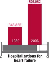 Hospitalizations for heart failure