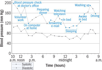 graph of daily blood pressure fluctuation