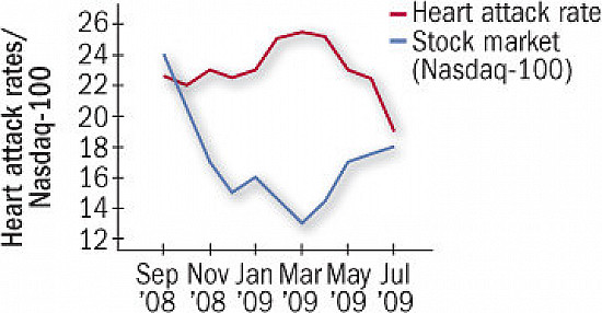 Heart Beat: When stocks crash, heart attacks go up featured image