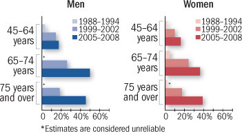 graph showing percentages of Americans using statins