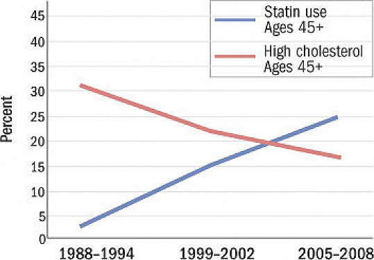 Trends in high cholesterol and statin use featured image