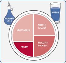 illustration of Harvard Healthy Eating Plate