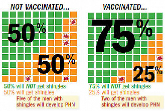 Shingles vaccination pros and cons featured image