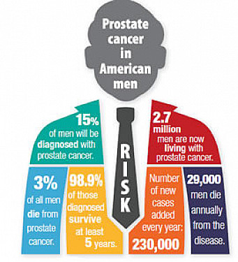 Prostate cancer: What's your risk? featured image