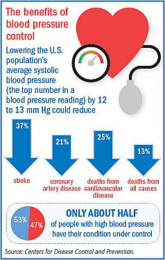 Controlling blood pressure with fewer side effects featured image