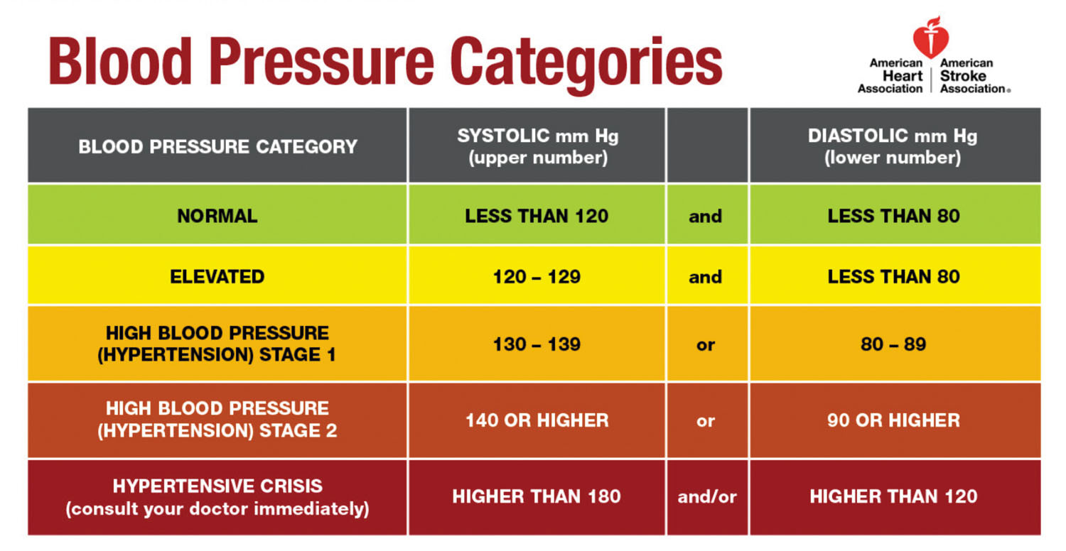 Reading the new blood pressure guidelines   Harvard Health