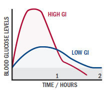 The rise of blood sugar levels