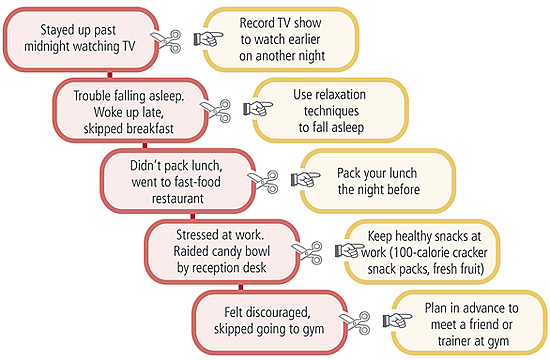 Bridge the intention-behavior gap to lose weight and keep it off featured image