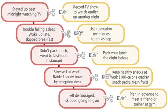 Sample behavior chain