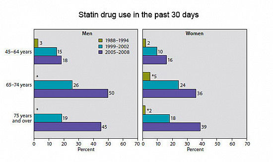 Statin use is up, cholesterol levels are down: Are Americans' hearts benefiting? featured image