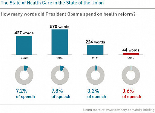 Health care largely ignored in State of the Union address featured image