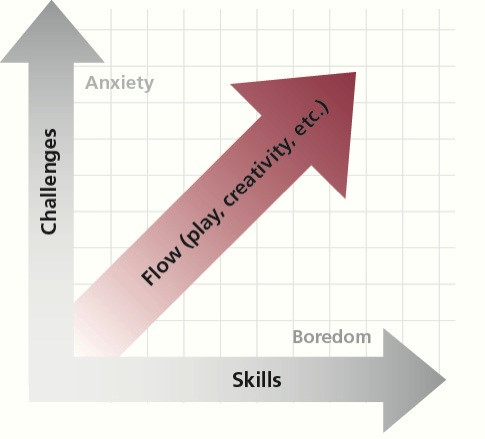 """""""Flow"""" can happen during any activity when the level of challenge matches the level of skill. High challenge and low skill produce anxiety. Low challenge and high skill produce boredom."""