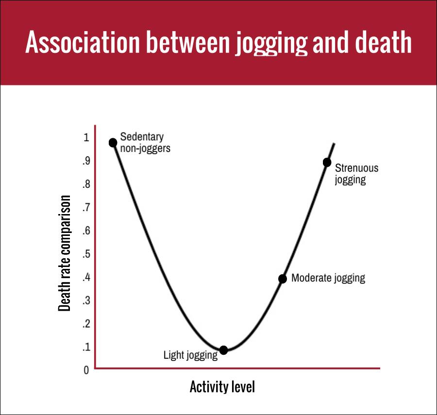 Association bt jogging  & deat